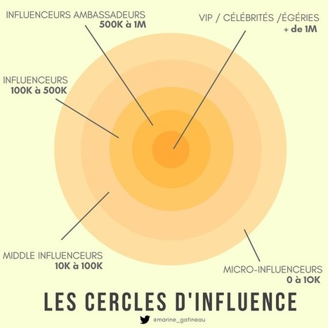 Micro-influenceur : combien de followers ?