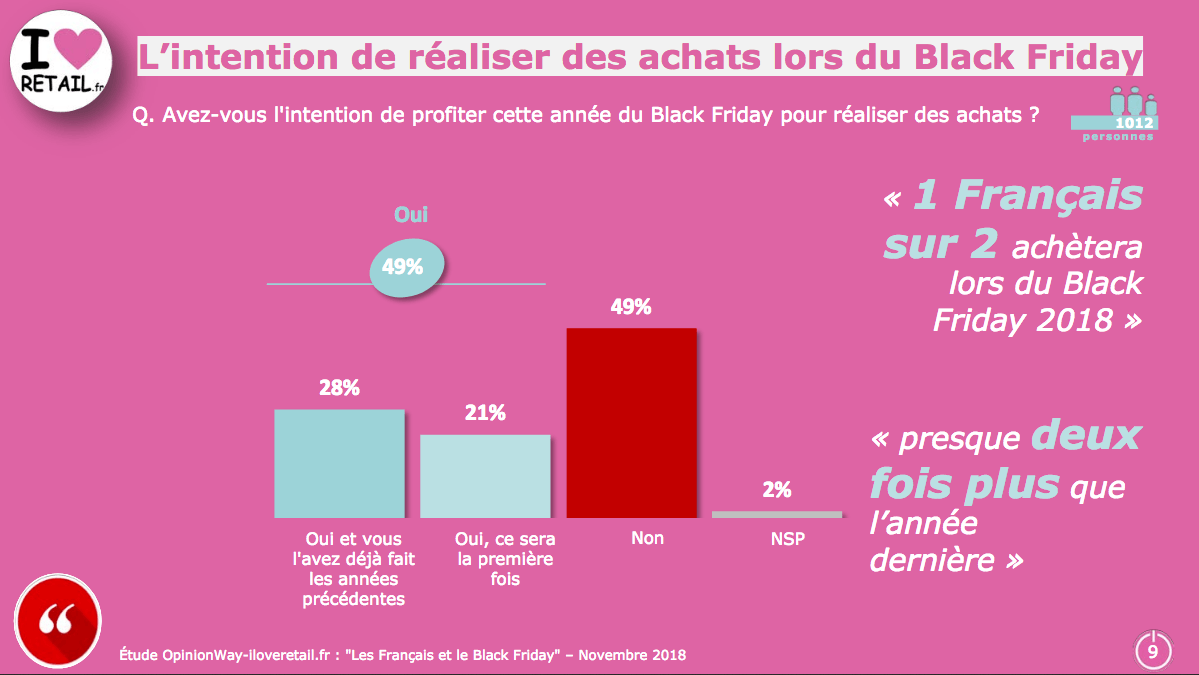 Black Friday 2018 : les intentions d'achat des Français