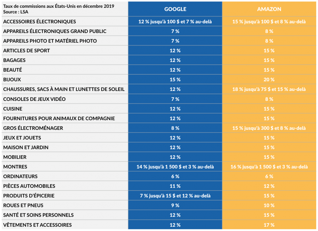 Comparaison des commissions Google Shopping Actions et Amazon